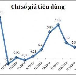 CPI tăng gần 0,7% trong tháng giáp Tết